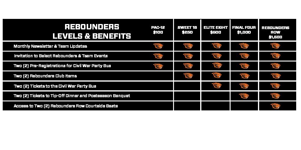rebounder-16-17-giving-levels